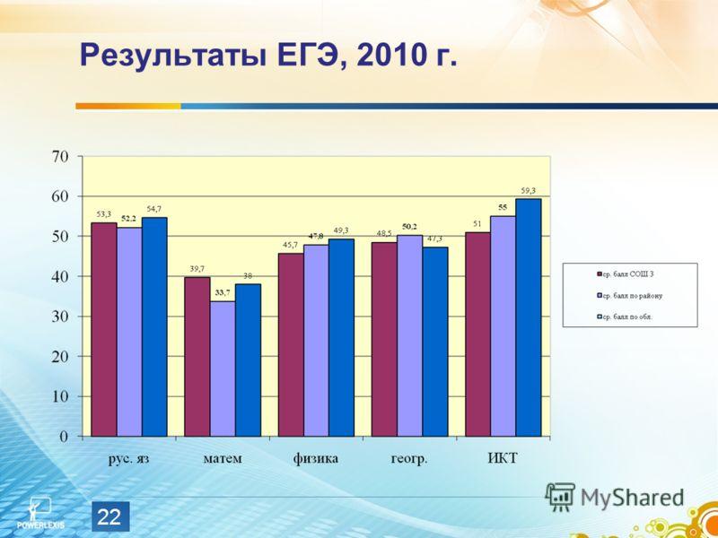 Результаты ЕГЭ, 2010 г. 22