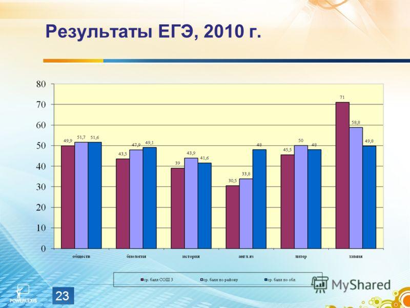 Результаты ЕГЭ, 2010 г. 23