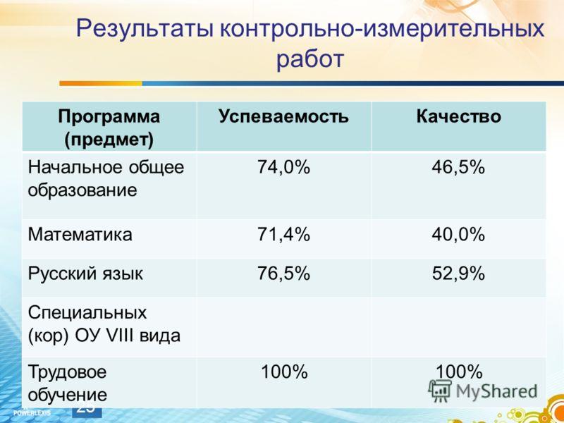 Результаты контрольно-измерительных работ Программа (предмет) УспеваемостьКачество Начальное общее образование 74,0%46,5% Математика71,4%40,0% Русский язык76,5%52,9% Специальных (кор) ОУ VIII вида Трудовое обучение 100% 25