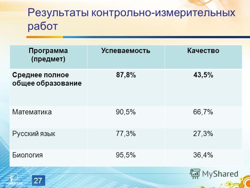 Результаты контрольно-измерительных работ Программа (предмет) УспеваемостьКачество Среднее полное общее образование 87,8%43,5% Математика90,5%66,7% Русский язык77,3%27,3% Биология95,5%36,4% 27