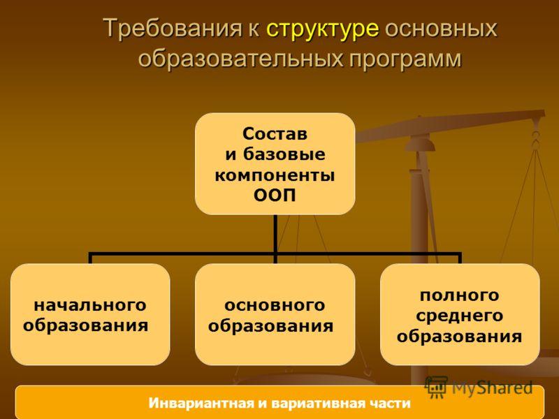 Требования к структуре основных образовательных программ Состав и базовые компоненты ООП начального образования основного образования полного среднего образования Инвариантная и вариативная части