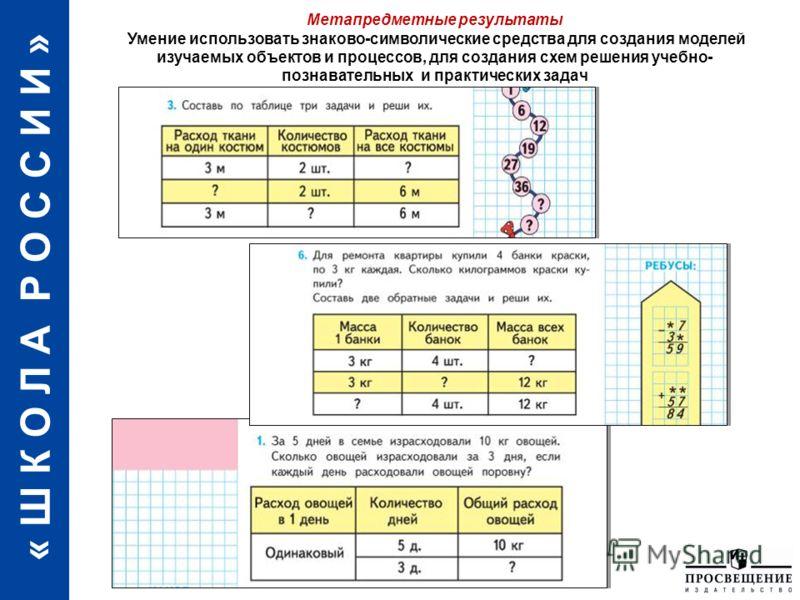 « Ш К О Л А Р О С С И И » Использование знаково-символических средств представления информации Метапредметные результаты Умение использовать знаково-символические средства для создания моделей изучаемых объектов и процессов, для создания схем решения