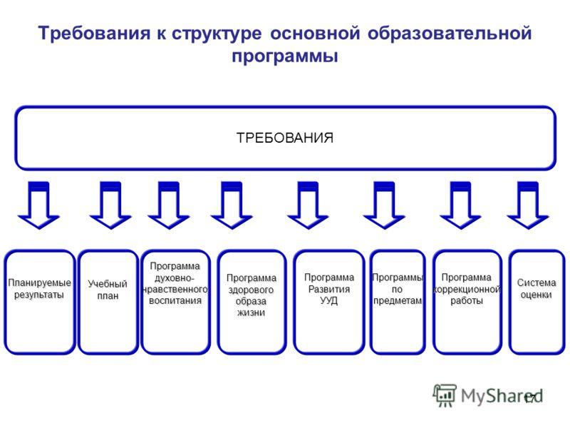 Требования к структуре основной образовательной программы 17 ТРЕБОВАНИЯ ПланируемыерезультатыПрограммаздоровогообразажизниУчебныйпланПрограммаРазвитияУУДПрограммадуховно-нравственноговоспитанияПрограммыпопредметамПрограммакоррекционнойработыСистемаоц