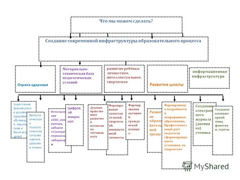 Что мы можем сделать? Охрана здоровья Создание современной инфраструктуры образовательного процесса Материально- техническая база педагогических условий развитие ребёнка: личностное, интеллектуальное, творческое Укрепление физического и духовного здо