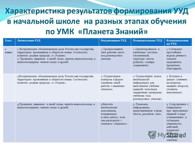 Характеристика результатов формирования УУД в начальной школе на разных этапах обучения по УМК «Планета Знаний» КлассЛичностные УУДРегулятивные УУДПознавательные УУДКоммуникативн ые УУД 1 класс 1. Воспринимать объединяющую роль России как государства