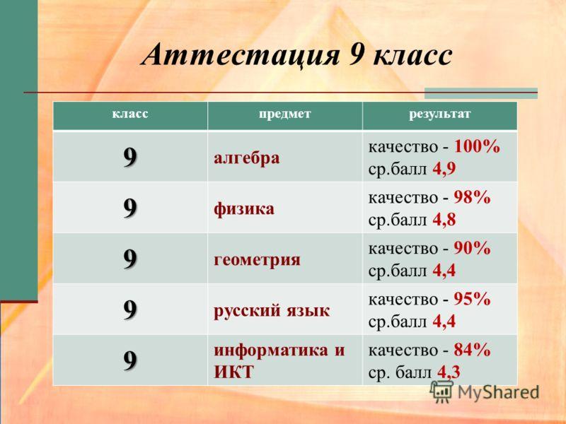 Аттестация 9 класс класспредметрезультат 9 алгебра качество - 100% ср.балл 4,9 9 физика качество - 98% ср.балл 4,8 9 геометрия качество - 90% ср.балл 4,4 9 русский язык качество - 95% ср.балл 4,4 9 информатика и ИКТ качество - 84% ср. балл 4,3