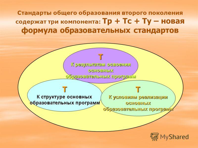Т К структуре основных образовательных программ Т К результатам освоения основных образовательных программ Т К условиям реализации основных образовательных программ Стандарты общего образования второго поколения содержат три компонента: Тр + Тс + Ту