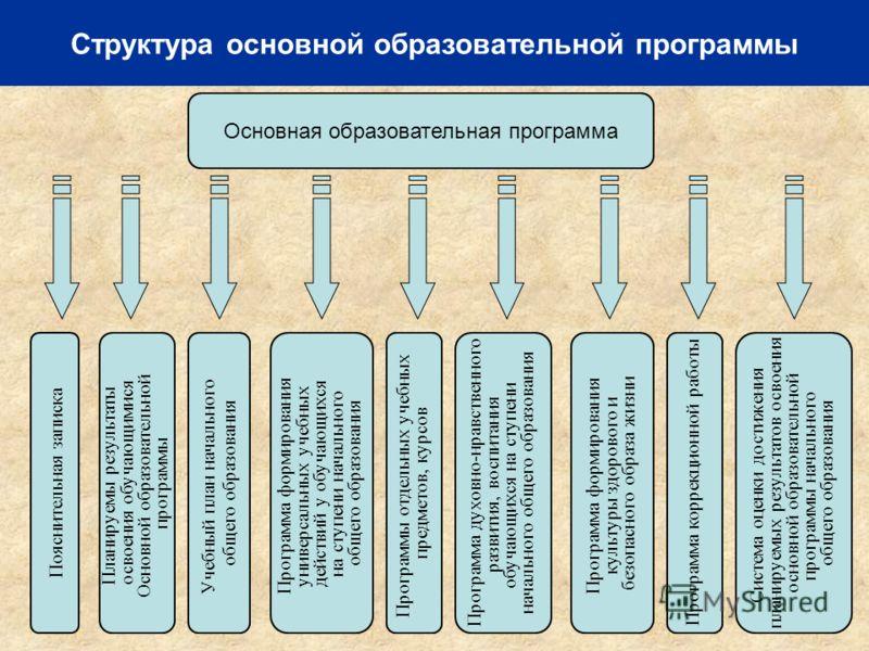 Структура основной образовательной программы Планируемы результаты освоения обучающимися Основной образовательной программы Пояснительная записка Основная образовательная программа Учебный план начального общего образования Программа формирования уни