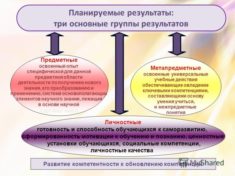 Планируемые результаты: три основные группы результатов Планируемые результаты: три основные группы результатов Предметные освоенный опыт специфической для данной предметной области деятельности по получению нового знания, его преобразованию и примен