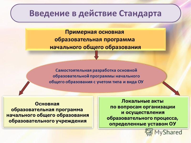 Введение в действие Стандарта Примерная основная образовательная программа начального общего образования Примерная основная образовательная программа начального общего образования Самостоятельная разработка основной образовательной программы начально