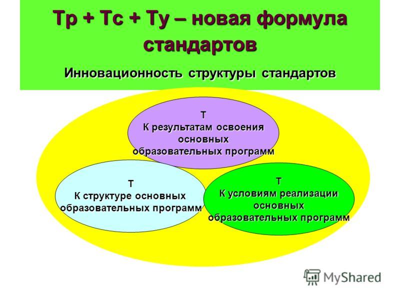 Тр + Тс + Ту – новая формула стандартов Инновационность структуры стандартов Т К результатам освоения основных образовательных программ Т К структуре основных образовательных программ Т К условиям реализации основных образовательных программ