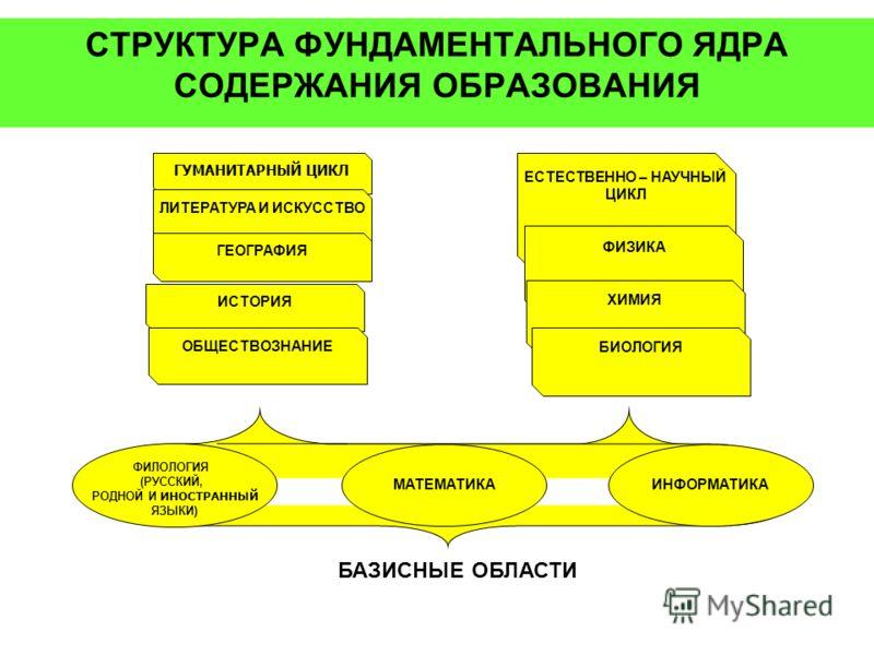 СТРУКТУРА ФУНДАМЕНТАЛЬНОГО ЯДРА СОДЕРЖАНИЯ ОБРАЗОВАНИЯ ФИЛОЛОГИЯ (РУССКИЙ, РОДНОЙ И ИНОСТРАННЫЙ ЯЗЫКИ) МАТЕМАТИКАИНФОРМАТИКА БАЗИСНЫЕ ОБЛАСТИ ГУМАНИТАРНЫЙ ЦИКЛ ЛИТЕРАТУРА И ИСКУССТВО ГЕОГРАФИЯ ИСТОРИЯ ЕСТЕСТВЕННО – НАУЧНЫЙ ЦИКЛ ФИЗИКА ХИМИЯ БИОЛОГИЯ