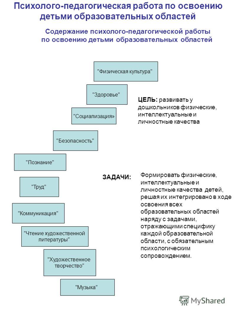 Психолого-педагогическая работа по освоению детьми образовательных областей Содержание психолого-педагогической работы по освоению детьми образовательных областей