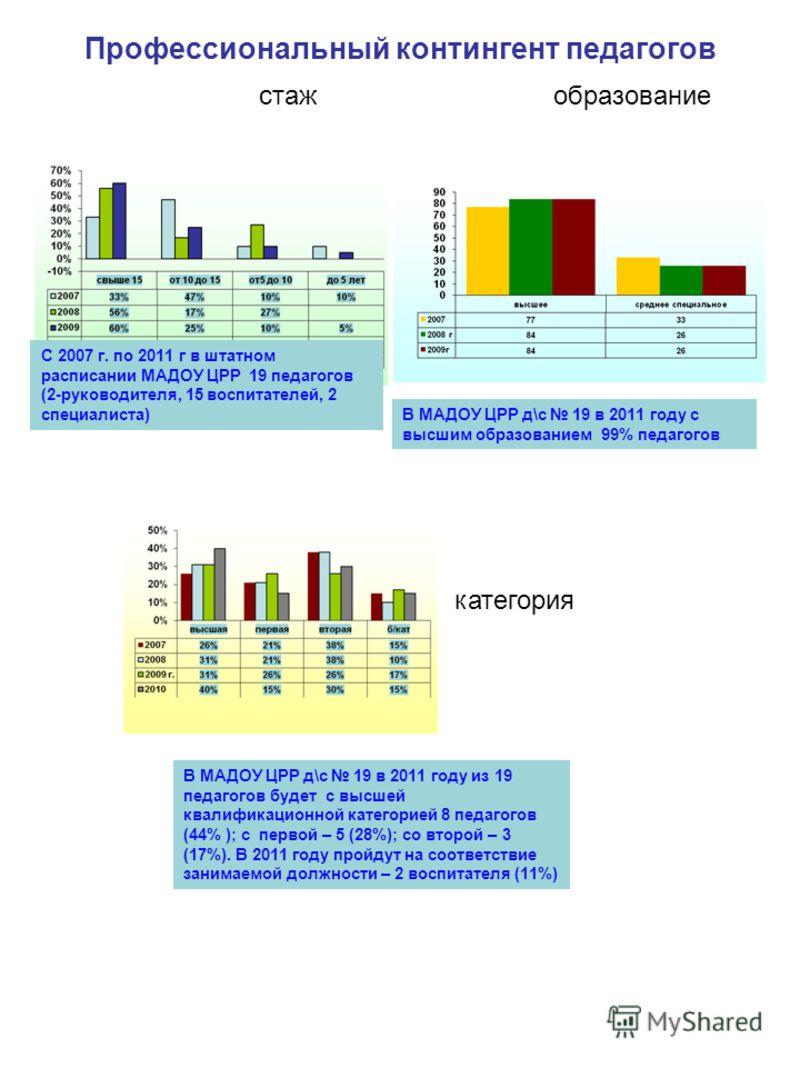 С 2007 г. по 2011 г в штатном расписании МАДОУ ЦРР 19 педагогов (2-руководителя, 15 воспитателей, 2 специалиста) В МАДОУ ЦРР д\с 19 в 2011 году с высшим образованием 99% педагогов В МАДОУ ЦРР д\с 19 в 2011 году из 19 педагогов будет с высшей квалифик