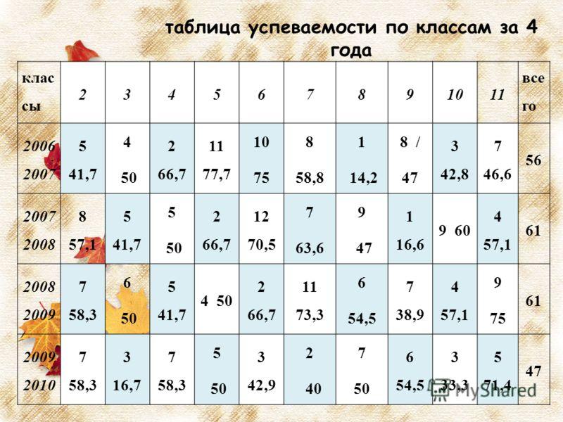 таблица успеваемости по классам за 4 года клас сы 234567891011 все го 2006 2007 5 41,7 4 50 2 66,7 11 77,7 10 75 8 58,8 1 14,2 8 / 47 3 42,8 7 46,6 56 2007 2008 8 57,1 5 41,7 5 50 2 66,7 12 70,5 7 63,6 9 47 1 16,6 9 60 4 57,1 61 2008 2009 7 58,3 6 50
