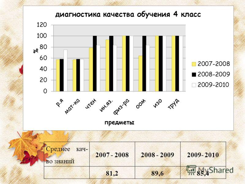 Среднее кач- во знаний 2007 - 20082008 - 20092009- 2010 81,289,685,4