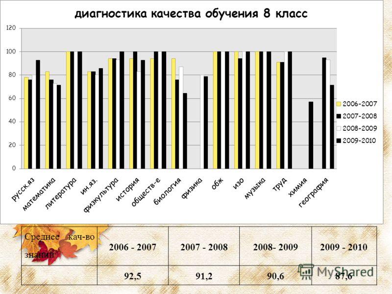 Среднее кач-во знаний 2006 - 20072007 - 20082008- 20092009 - 2010 92,591,290,687,6