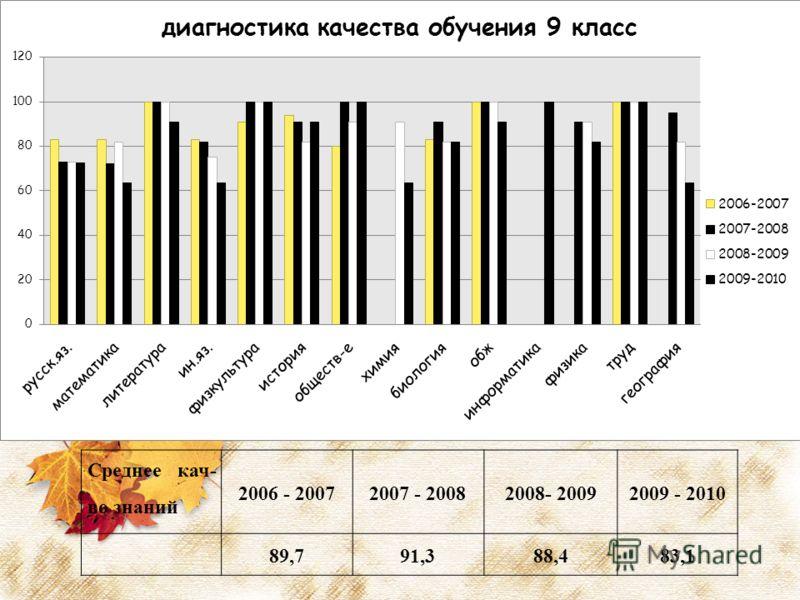 Среднее кач- во знаний 2006 - 20072007 - 20082008- 20092009 - 2010 89,791,388,483,1