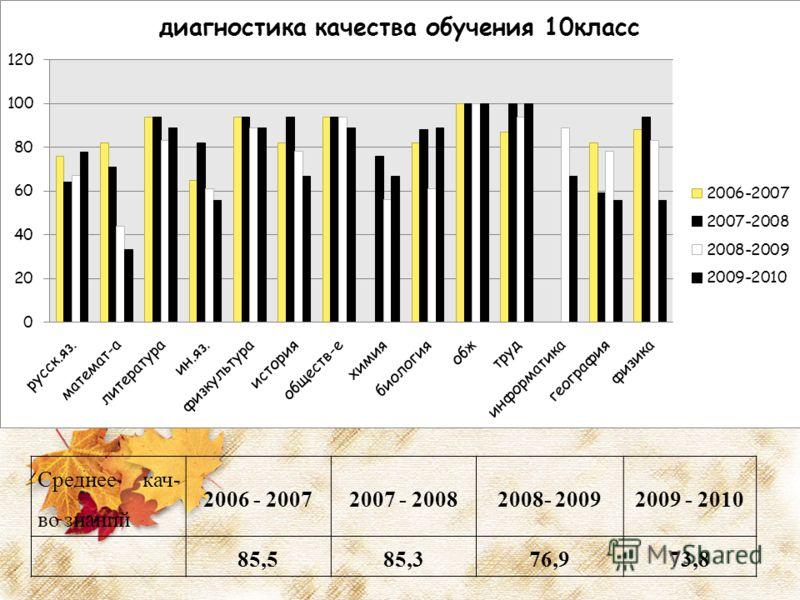 Среднее кач- во знаний 2006 - 20072007 - 20082008- 20092009 - 2010 85,585,376,973,8