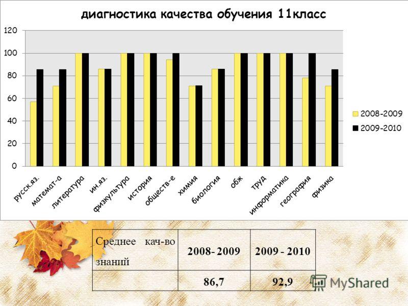 Среднее кач-во знаний 2008- 20092009 - 2010 86,792,9