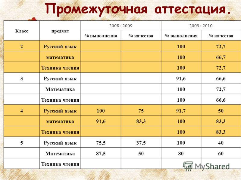 Промежуточная аттестация. Класспредмет 2008 - 20092009 - 2010 % выполнения% качества% выполнения% качества 2Русский язык10072,7 математика10066,7 Техника чтения10072,7 3Русский язык91,666,6 Математика10072,7 Техника чтения10066,6 4Русский язык1007591