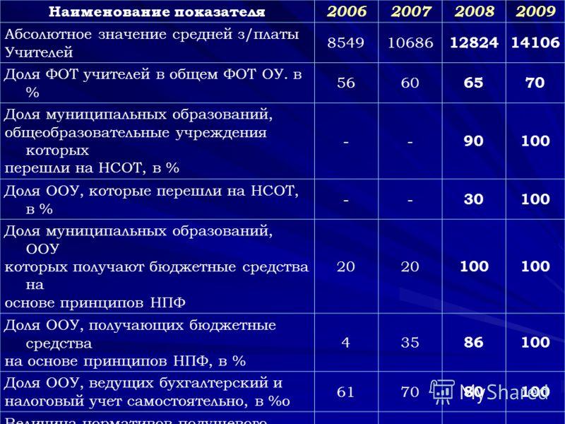 Наименование показателя 2006200720082009 Абсолютное значение средней з/платы Учителей 854910686 1282414106 Доля ФОТ учителей в общем ФОТ ОУ. в % 5660 6570 Доля муниципальных образований, общеобразовательные учреждения которых перешли на НСОТ, в % --