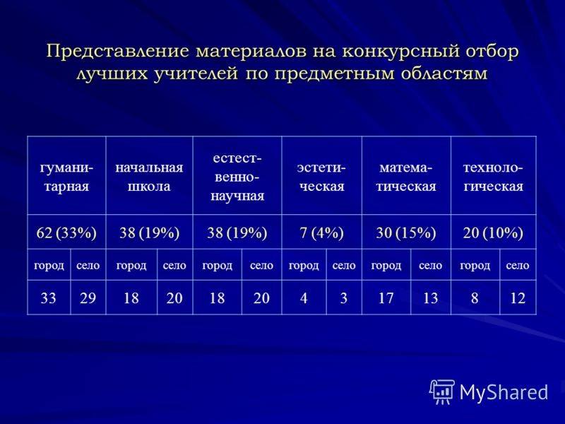 Представление материалов на конкурсный отбор лучших учителей по предметным областям гумани- тарная начальная школа естест- венно- научная эстети- ческая матема- тическая техноло- гическая 62 (33%)38 (19%) 7 (4%)30 (15%)20 (10%) городселогородселогоро