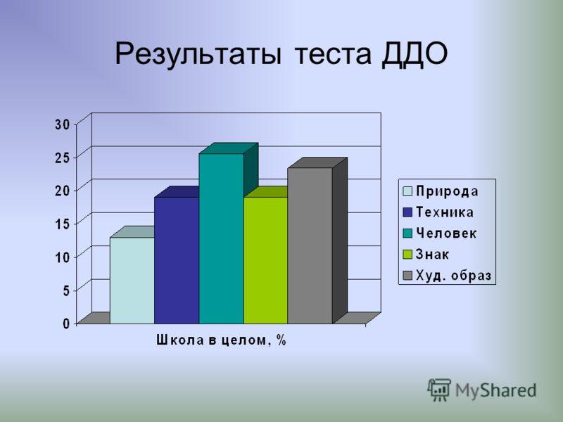 Результаты теста ДДО
