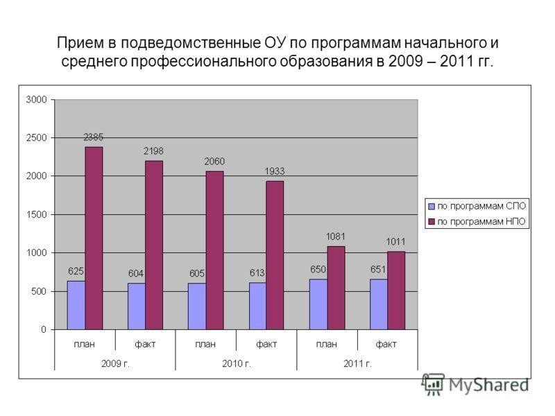 Прием в подведомственные ОУ по программам начального и среднего профессионального образования в 2009 – 2011 гг.