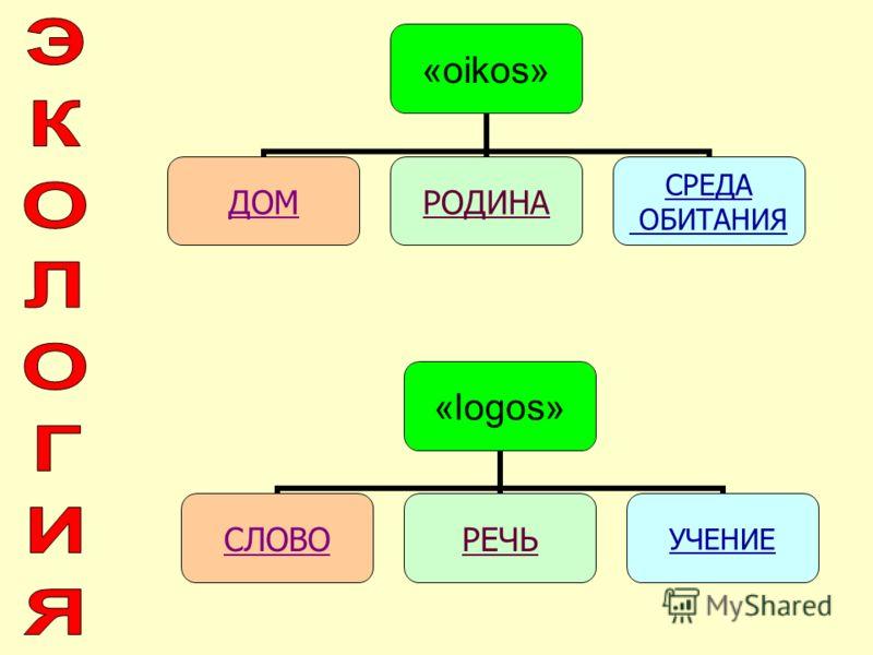 «oikos» ДОМРОДИНА СРЕДА ОБИТАНИЯ «logos» СЛОВОРЕЧЬУЧЕНИЕ