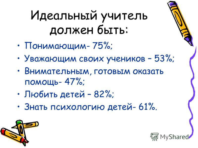 Идеальный учитель должен быть: Понимающим- 75%; Уважающим своих учеников – 53%; Внимательным, готовым оказать помощь- 47%; Любить детей – 82%; Знать психологию детей- 61%.