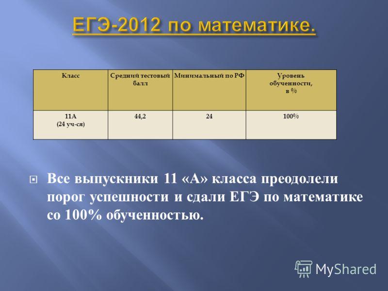 Все выпускники 11 « А » класса преодолели порог успешности и сдали ЕГЭ по математике со 100% обученностью. КлассСредний тестовый балл Минимальный по РФУровень обученности, в % 11А (24 уч-ся) 44,224100%