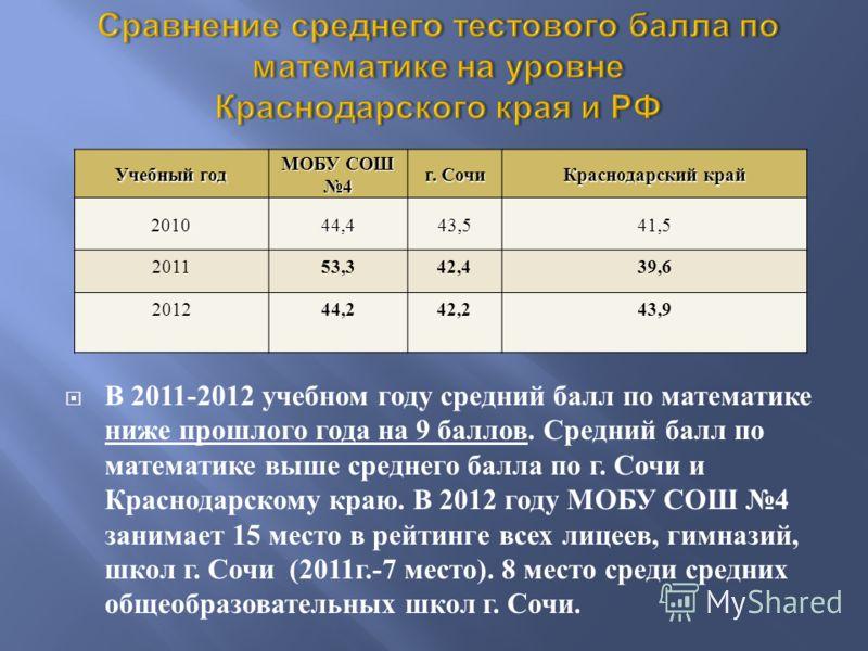 В 2011-2012 учебном году средний балл по математике ниже прошлого года на 9 баллов. Средний балл по математике выше среднего балла по г. Сочи и Краснодарскому краю. В 2012 году МОБУ СОШ 4 занимает 15 место в рейтинге всех лицеев, гимназий, школ г. Со