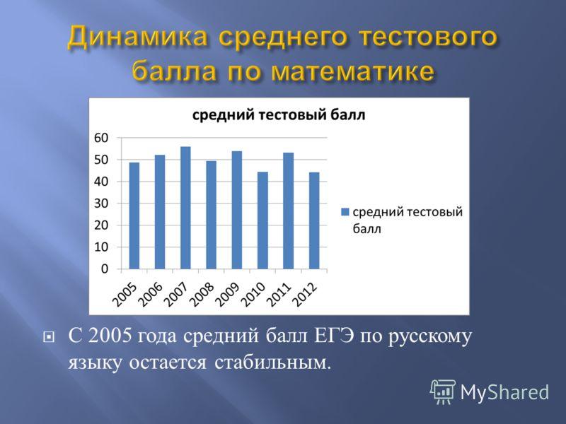 С 2005 года средний балл ЕГЭ по русскому языку остается стабильным.
