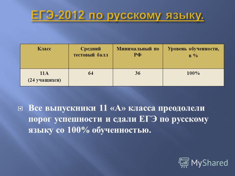 Все выпускники 11 « А » класса преодолели порог успешности и сдали ЕГЭ по русскому языку со 100% обученностью. КлассСредний тестовый балл Минимальный по РФ Уровень обученности, в % 11А (24 учащихся) 6436100%