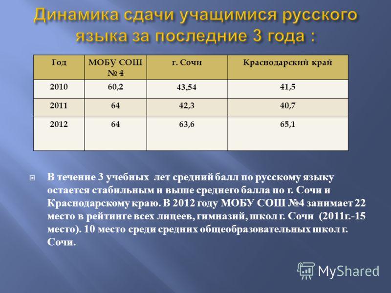 В течение 3 учебных лет средний балл по русскому языку остается стабильным и выше среднего балла по г. Сочи и Краснодарскому краю. В 2012 году МОБУ СОШ 4 занимает 22 место в рейтинге всех лицеев, гимназий, школ г. Сочи (2011 г.-15 место ). 10 место с