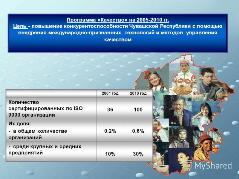 2004 год2010 год Количество сертифицированных по ISO 9000 организаций 36100 Их доля: - в общем количестве организаций 0,2%0,6% - среди крупных и средних предприятий 10%30% Программа «Качество» на 2005-2010 гг. Цель - повышение конкурентоспособности Ч