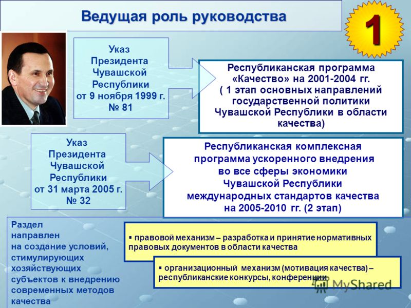 Ведущая роль руководства 1 Республиканская комплексная программа ускоренного внедрения во все сферы экономики Чувашской Республики международных стандартов качества на 2005-2010 гг. (2 этап) Республиканская программа «Качество» на 2001-2004 гг. ( 1 э