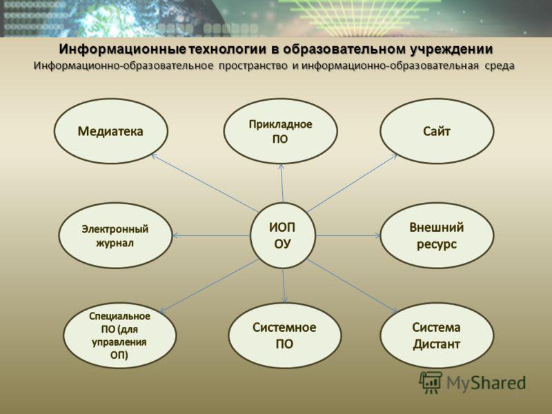 Информационные технологии в образовательном учреждении Информационно-образовательное пространство и информационно-образовательная среда 11