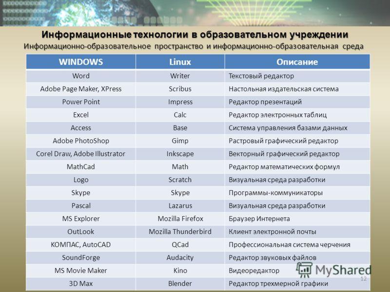 Информационные технологии в образовательном учреждении Информационно-образовательное пространство и информационно-образовательная среда WINDOWSLinuxОписание WordWriterТекстовый редактор Adobe Page Maker, XPressScribusНастольная издательская система P