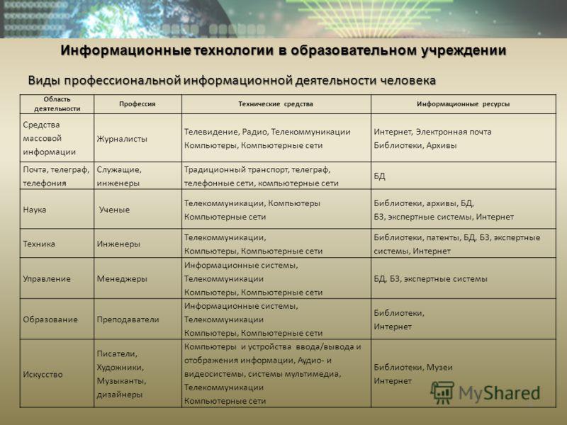 Презентация на тему Информационные технологии в образовательном  6 Виды профессиональной информационной
