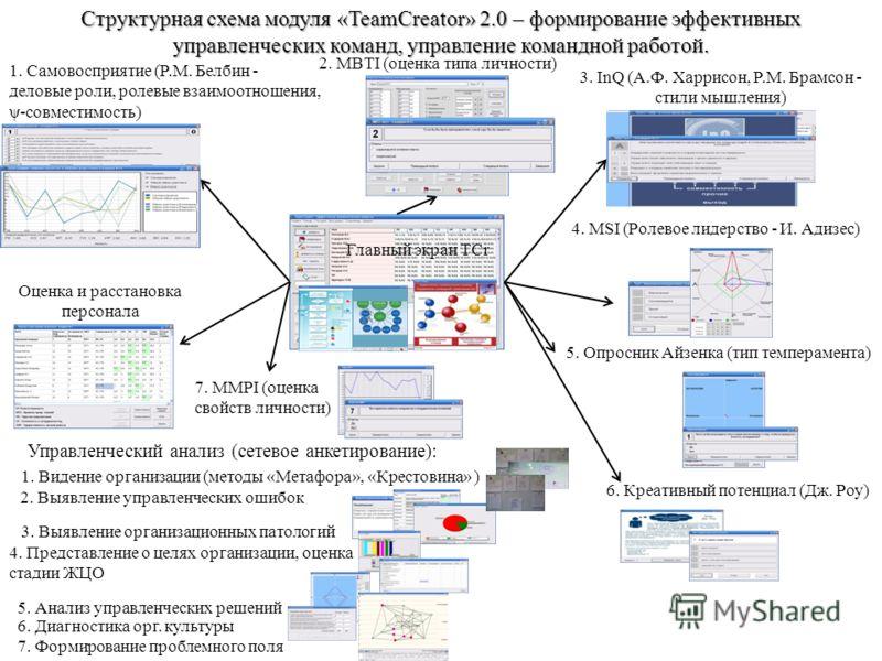 Структурная схема модуля «TeamCreator» 2.0 – формирование эффективных управленческих команд, управление командной работой. 1. Самовосприятие (Р.М. Белбин - деловые роли, ролевые взаимоотношения, ψ-совместимость) 2. MBTI (оценка типа личности) 3. InQ