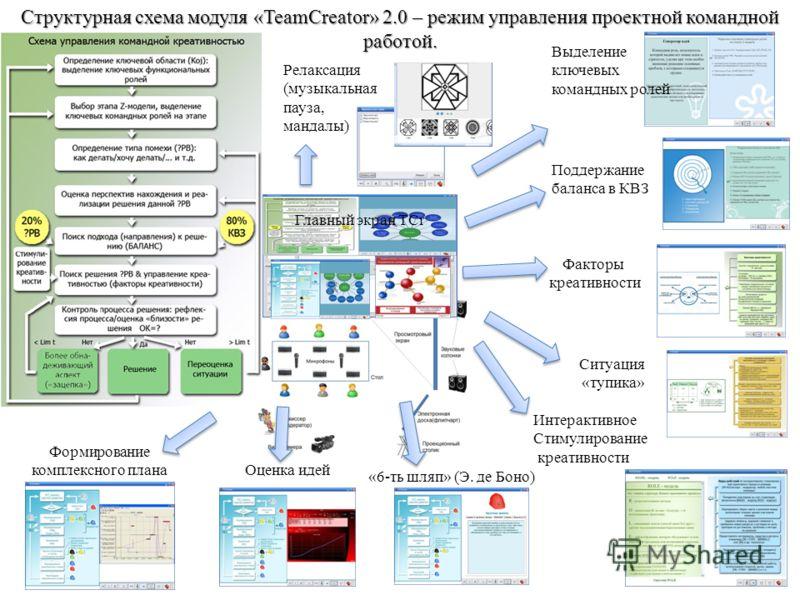 Структурная схема модуля «TeamCreator» 2.0 – режим управления проектной командной работой. Поддержание баланса в КВЗ Факторы креативности Ситуация «тупика» «6-ть шляп» (Э. де Боно) Релаксация (музыкальная пауза, мандалы) Интерактивное Стимулирование