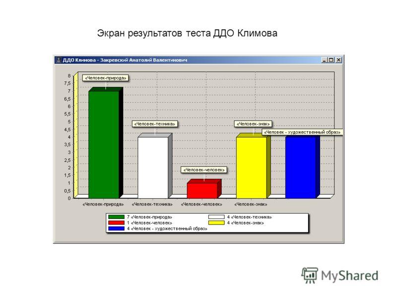 Экран результатов теста ДДО Климова
