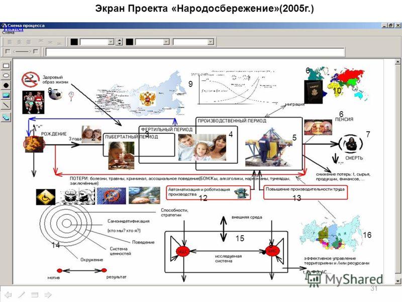 31 1 25 34 6 7 9 8 6 9 10 11 1213 14 15 16 Экран Проекта «Народосбережение»(2005г.)