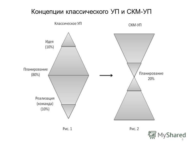 6 Концепции классического УП и СКМ-УП