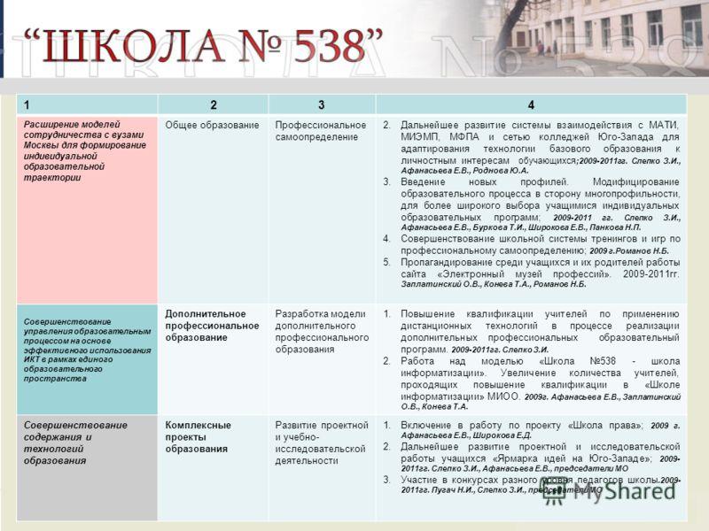 1234 Расширение моделей сотрудничества с вузами Москвы для формирование индивидуальной образовательной траектории Общее образованиеПрофессиональное самоопределение 2.Дальнейшее развитие системы взаимодействия с МАТИ, МИЭМП, МФПА и сетью колледжей Юго