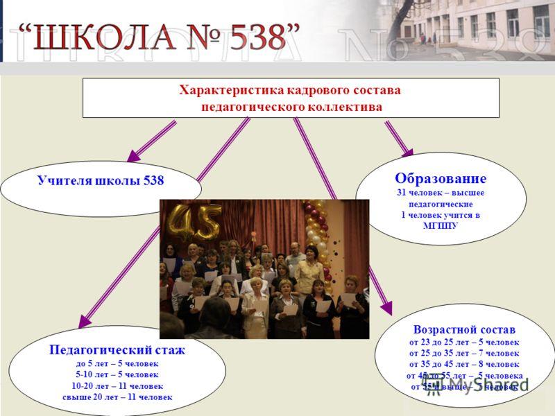 Характеристика кадрового состава педагогического коллектива Возрастной состав от 23 до 25 лет – 5 человек от 25 до 35 лет – 7 человек от 35 до 45 лет – 8 человек от 45 до 55 лет – 5 человека от 55 и выше – 7 человек Образование 31 человек – высшее пе