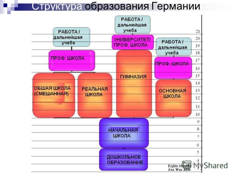 Структура образования Германии