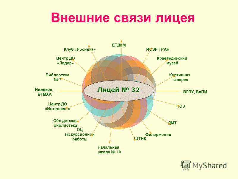 Внешние связи лицея ВГПУ, ВоПИ Инжекон, ВГМХА Лицей 32 Начальная школа 10
